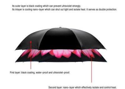 Paraguas invertido - doble protección